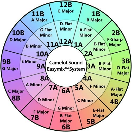 HarmonicMixing
